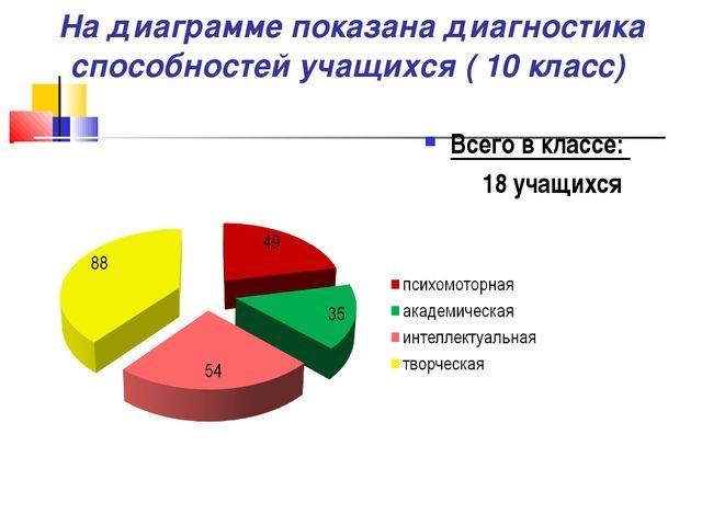 На диаграмме показана диагностика способностей учащихся ( 10 класс) Всего в...