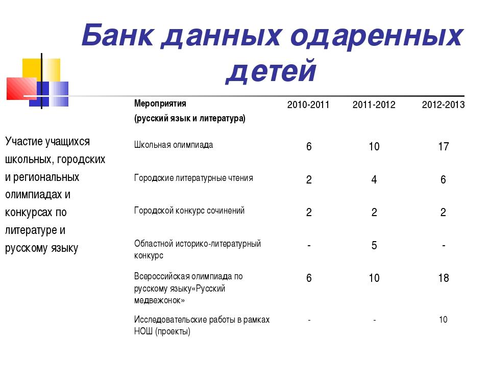 Банк данных одаренных детей Участие учащихся школьных, городских и региональн...