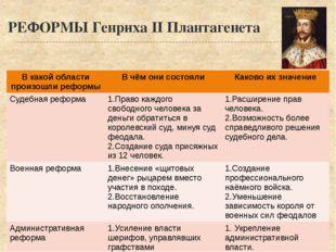 РЕФОРМЫ Генриха II Плантагенета В какой области произошли реформы В чём они с