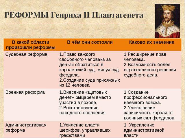 РЕФОРМЫ Генриха II Плантагенета В какой области произошли реформы В чём они с...