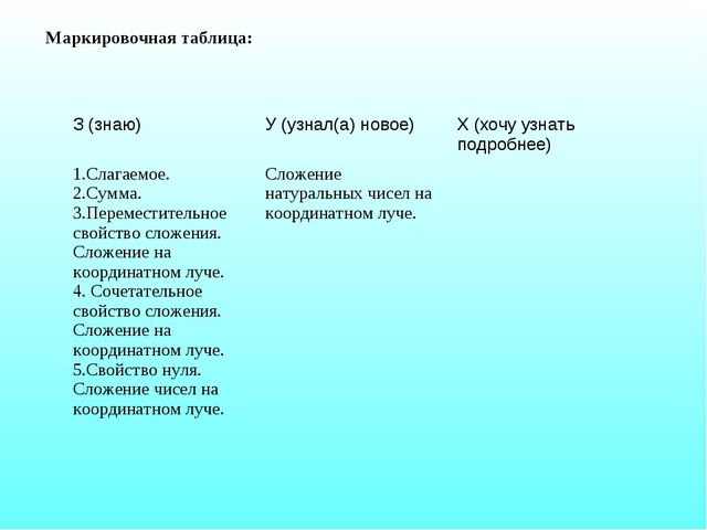 Маркировочная таблица: З (знаю)У (узнал(а) новое)Х (хочу узнать подробнее)...