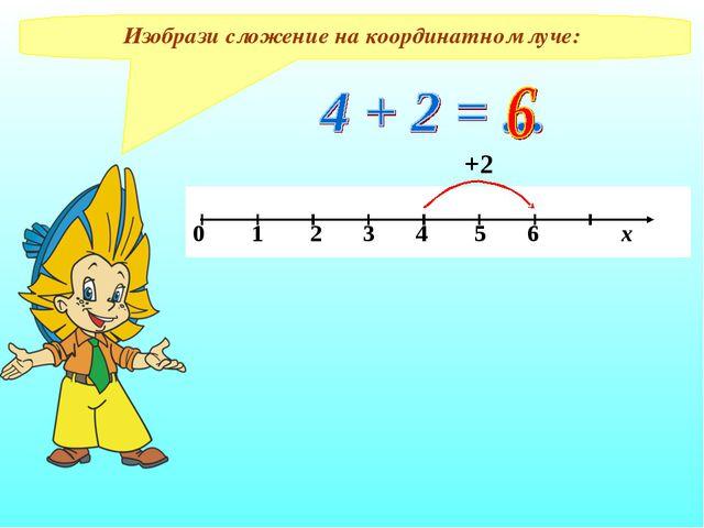 Изобрази сложение на координатном луче: +2