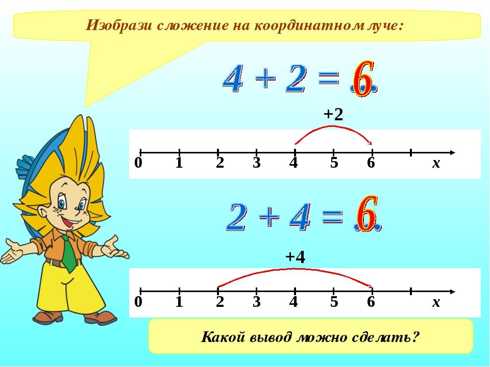 Изобрази сложение на координатном луче: +2 +4 Какой вывод можно сделать?