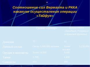  Соотношение сил Вермахта и РККА накануне осуществления операции «Тайфун» Гр