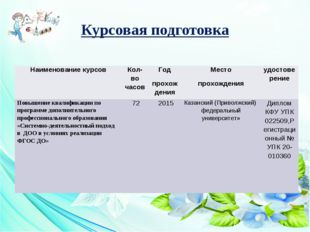 Курсовая подготовка Наименование курсов Кол-во часов Год прохождения Место пр
