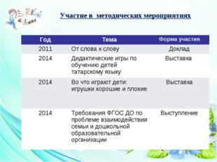 Участие в методических мероприятиях ГодТемаФорма участия 2011От слова к сл