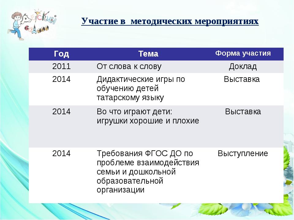 Участие в методических мероприятиях ГодТемаФорма участия 2011От слова к сл...