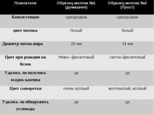 ПоказателиОбразец молока №1 (домашнее)Образец молока №2 (Прост) Консистенц