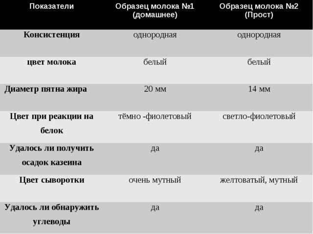ПоказателиОбразец молока №1 (домашнее)Образец молока №2 (Прост) Консистенц...