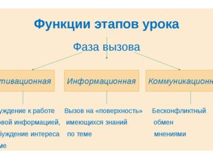 Функции этапов урока Фаза вызова Побуждение к работе Вызов на «поверхность» Б