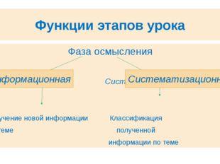 Функции этапов урока Фаза осмысления Информационная Систематизационная Получе