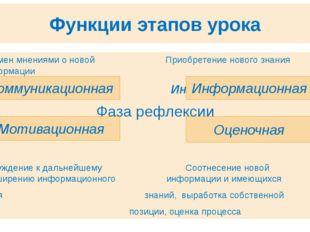 Функции этапов урока Обмен мнениями о новой Приобретение нового знания информ