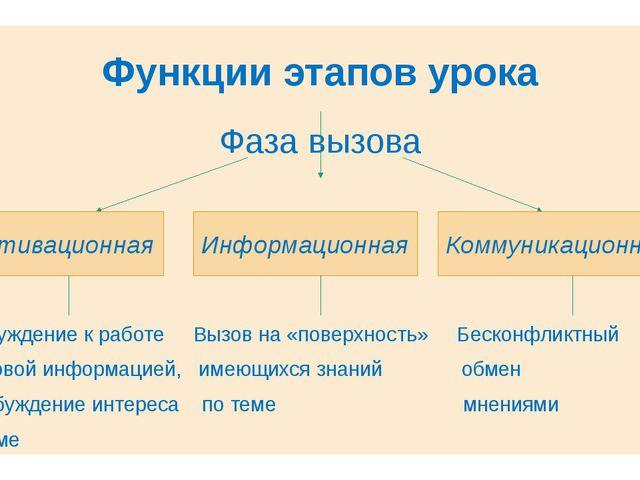 Функции этапов урока Фаза вызова Побуждение к работе Вызов на «поверхность» Б...