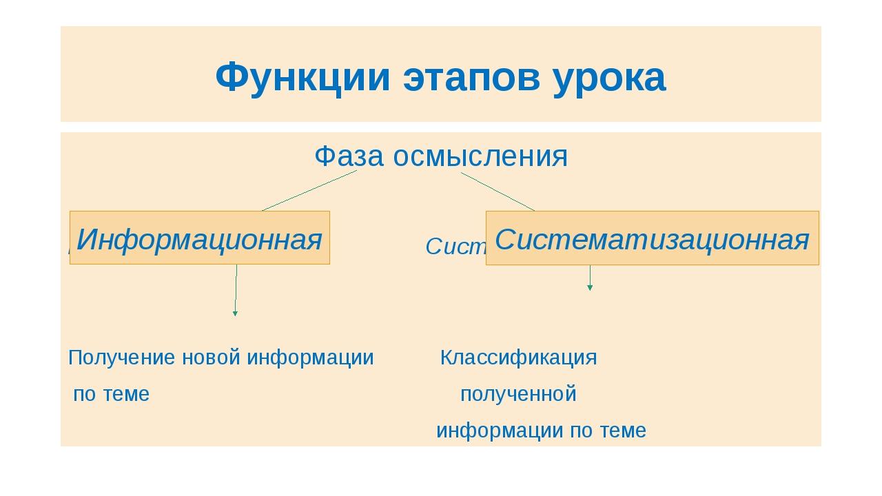 Функции этапов урока Фаза осмысления Информационная Систематизационная Получе...