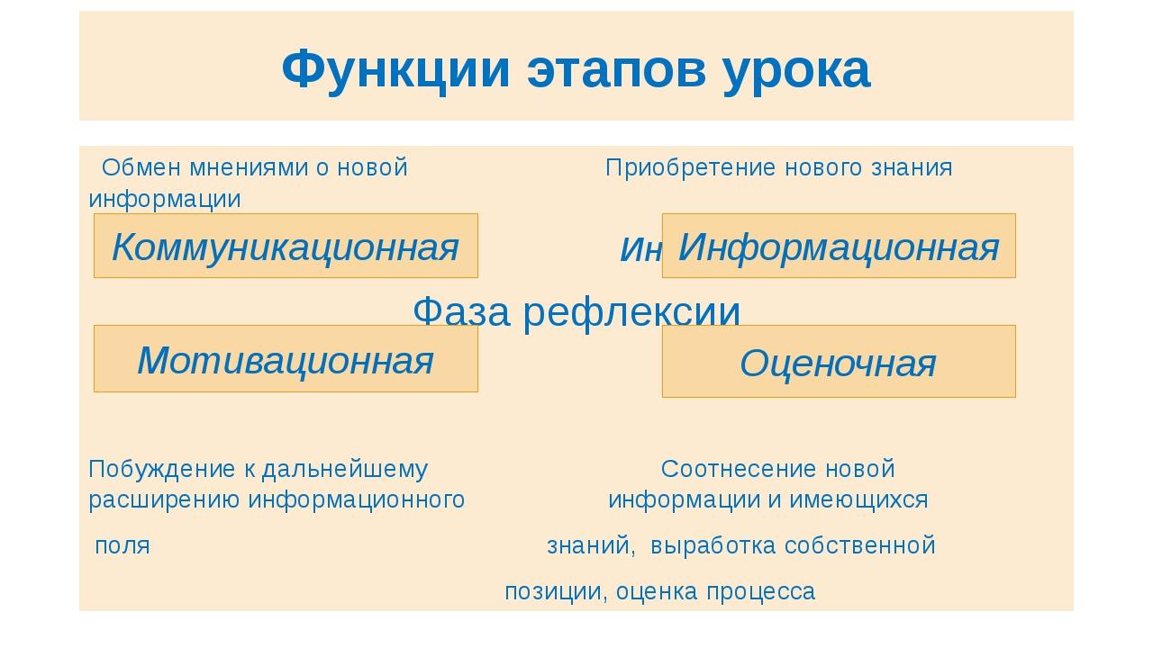 Функции этапов урока Обмен мнениями о новой Приобретение нового знания информ...