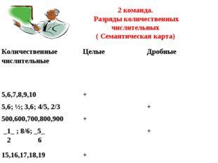 2 команда. Разряды количественных числительных ( Семантическая карта) Количе