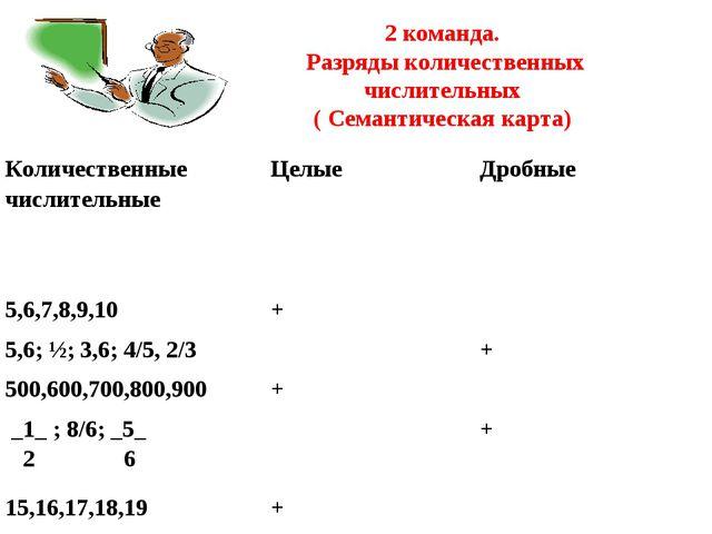 2 команда. Разряды количественных числительных ( Семантическая карта) Количе...