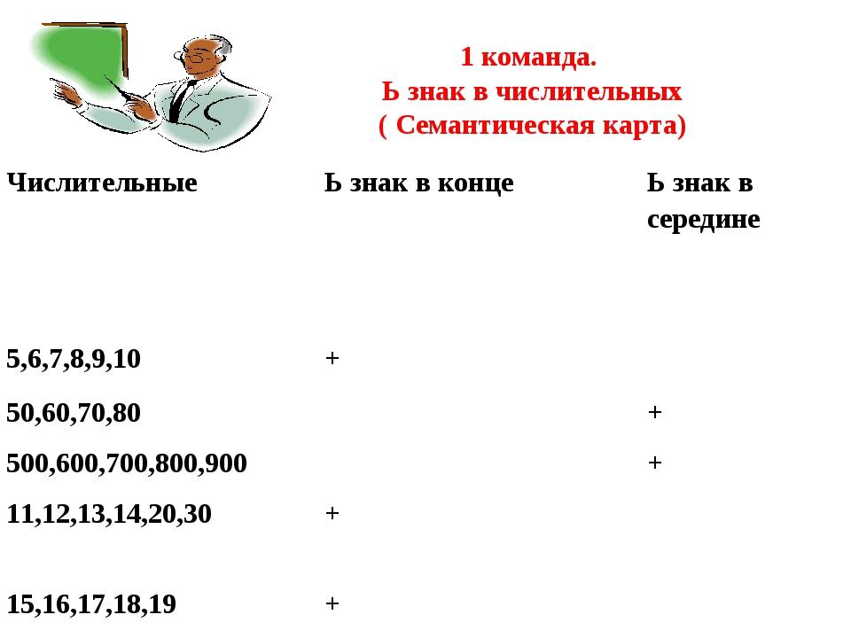 1 команда. Ь знак в числительных ( Семантическая карта) ЧислительныеЬ знак...