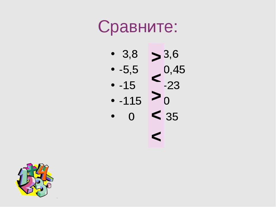 Сравните: 3,8 и 3,6 -5,5 и 0,45 -15 и -23 -115 и 0 0 и 35 > < > < <