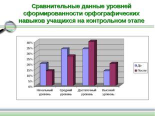 Сравнительные данные уровней сформированности орфографических навыков учащихс
