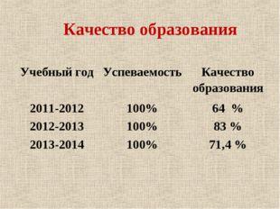Качество образования Учебный годУспеваемостьКачество образования 2011-2012