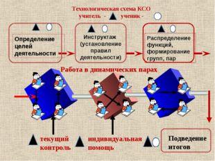 Технологическая схема КСО учитель - ученик - Работа в динамических парах