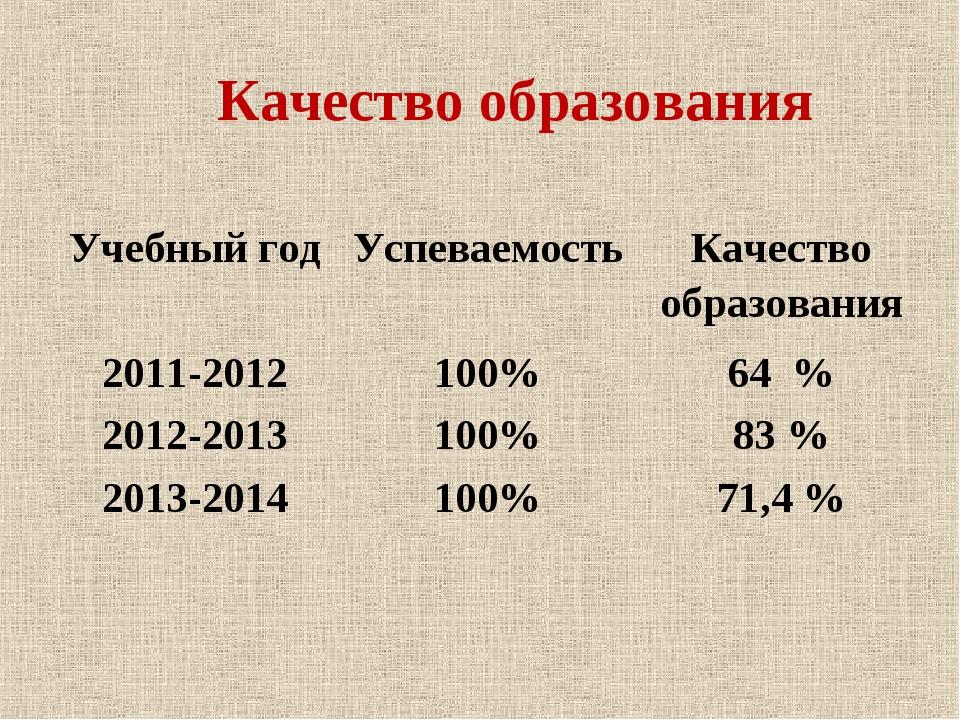 Качество образования Учебный годУспеваемостьКачество образования 2011-2012...