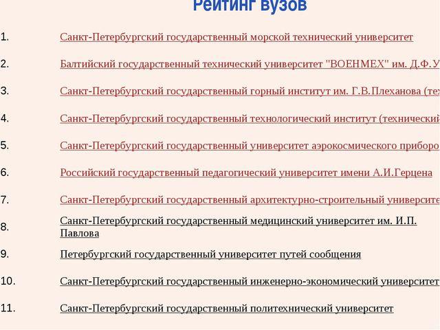 Рейтинг вузов 1.Санкт-Петербургский государственный морской технический у...