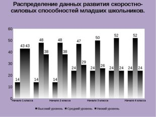 Распределение данных развития скоростно-силовых способностей младших школьник