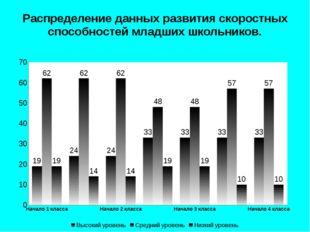 Распределение данных развития скоростных способностей младших школьников.