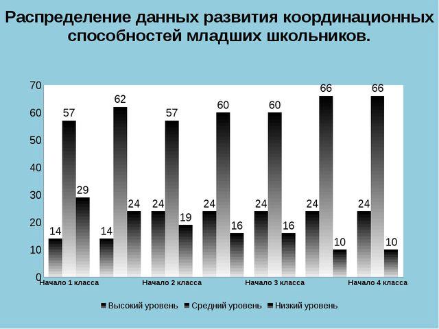 Распределение данных развития координационных способностей младших школьников.