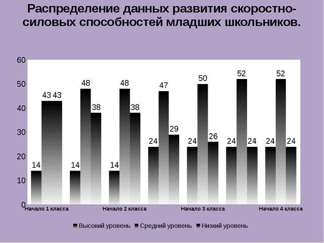 Распределение данных развития скоростно-силовых способностей младших школьник...