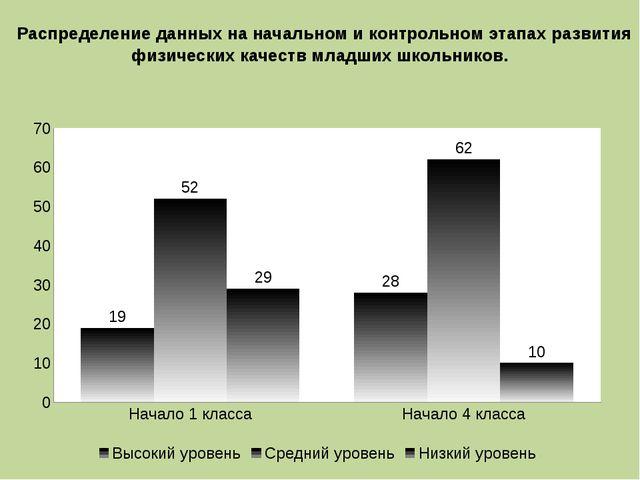 Распределение данных на начальном и контрольном этапах развития физических к...