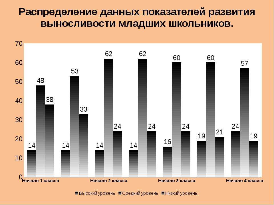 Распределение данных показателей развития выносливости младших школьников.