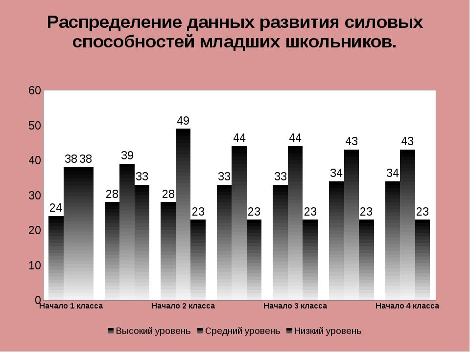 Распределение данных развития силовых способностей младших школьников.