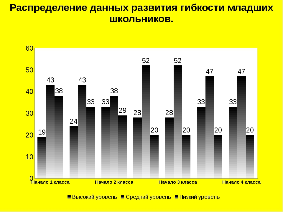 Распределение данных развития гибкости младших школьников.