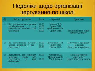 Недоліки щодо організації чергування по школі № за/пЗміст порушенняДатаЧер
