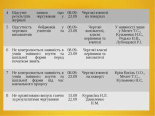 4Відсутні записи про результати чергування у журналі08.09-23.09Чергові вчи