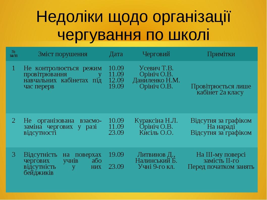 Недоліки щодо організації чергування по школі № за/пЗміст порушенняДатаЧер...