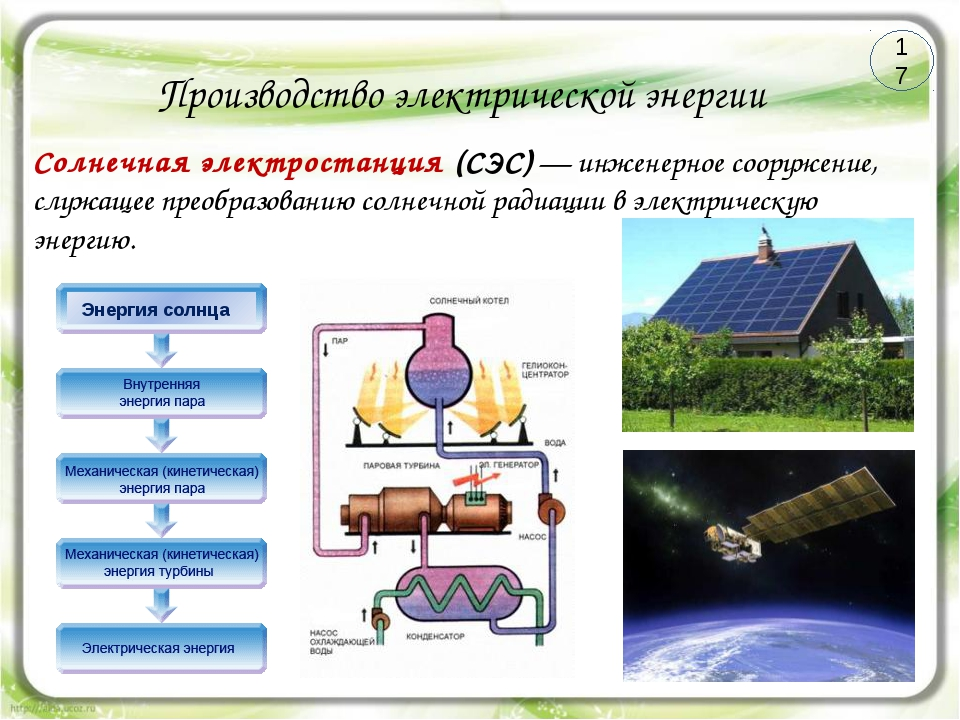 Производство электрической энергии Энергия солнца Солнечная электростанция (С...