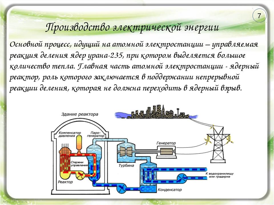 Производство электрической энергии Основной процесс, идущий на атомной электр...
