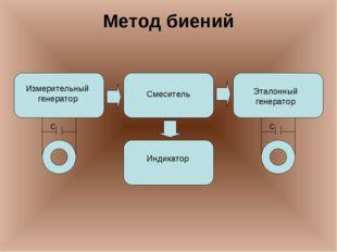 Метод биений Индикатор Смеситель Эталонный генератор Измерительный генератор