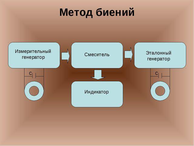 Метод биений Индикатор Смеситель Эталонный генератор Измерительный генератор...