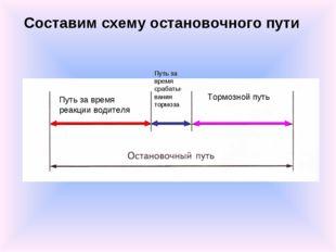 Составим схему остановочного пути Путь за время реакции водителя Путь за врем