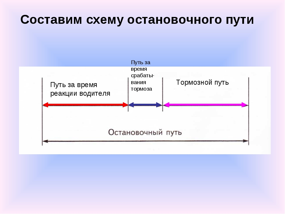 Составим схему остановочного пути Путь за время реакции водителя Путь за врем...
