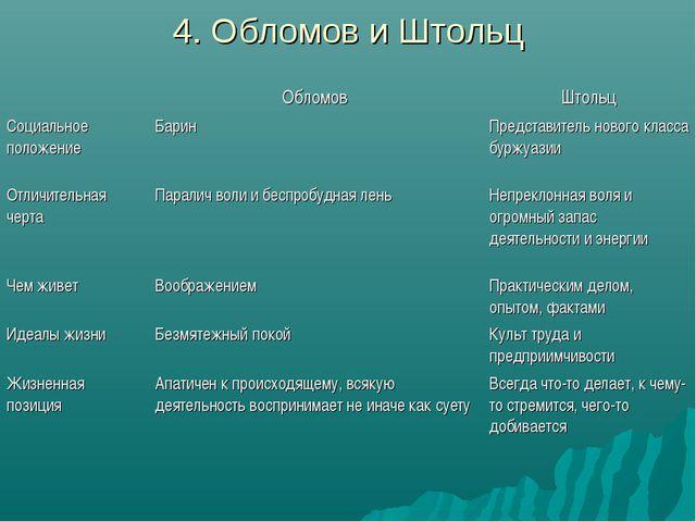 4. Обломов и Штольц ОбломовШтольц Социальное положениеБаринПредставитель...