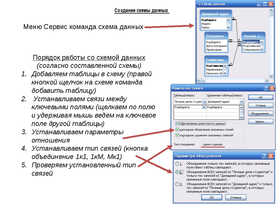 Схему данных в базе данных access