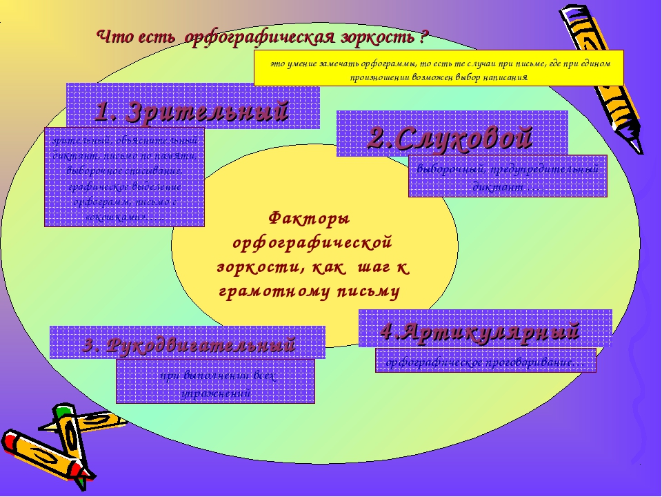 Факторы орфографической зоркости, как шаг к грамотному письму 1. Зрительный 2...