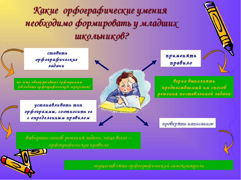 осуществлять орфографический самоконтроль Какие орфографические умения необхо...