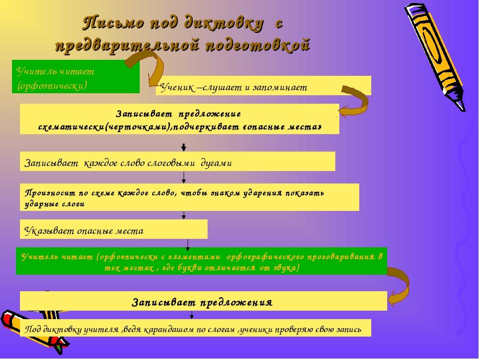 Письмо под диктовку с предварительной подготовкой Учитель читает (орфоэпическ...